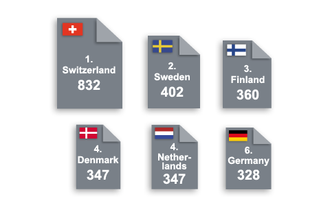 EPO filings 2013 (per million inhabitants)