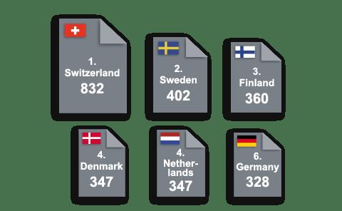 EPO filings 2013 (per million inhabitants)